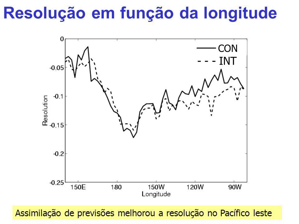 Resolução em função da longitude