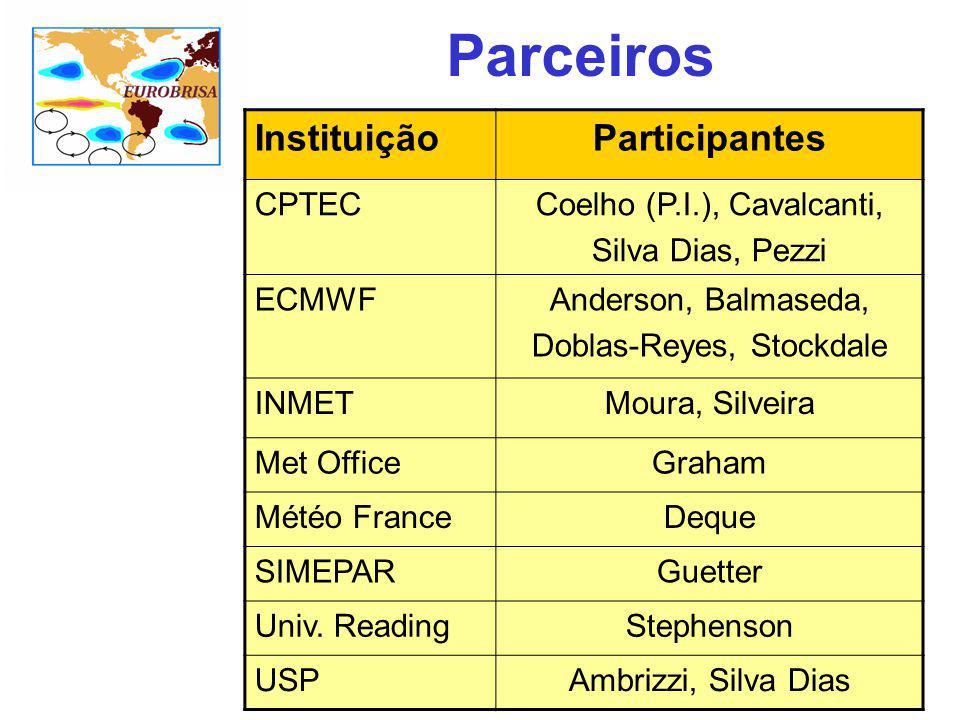 Parceiros Instituição Participantes CPTEC Coelho (P.I.), Cavalcanti,