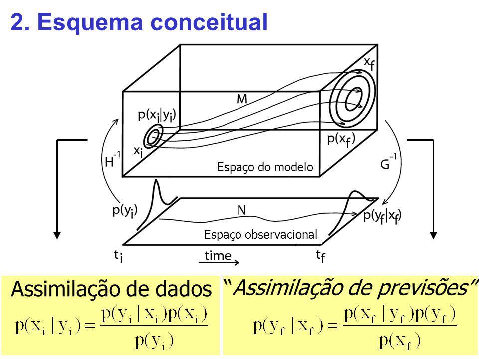 2. Esquema conceitual Assimilação de dados Assimilação de previsões