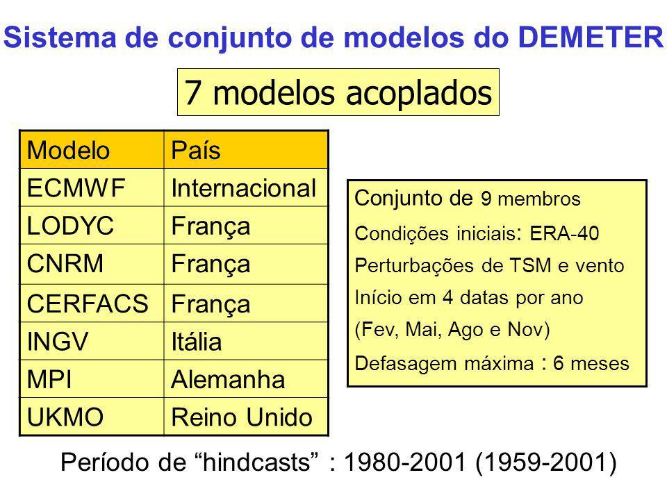 Sistema de conjunto de modelos do DEMETER