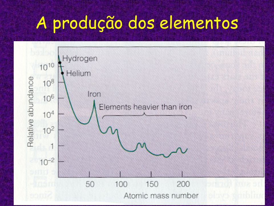 A produção dos elementos