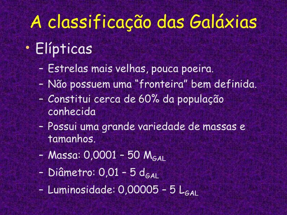 A classificação das Galáxias