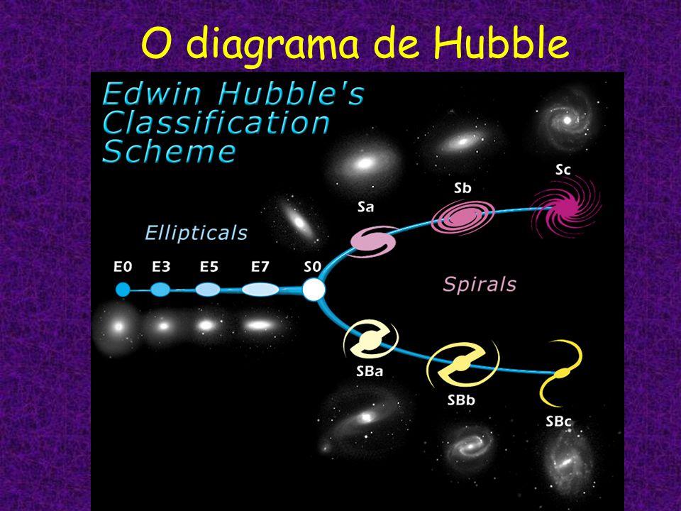 O diagrama de Hubble