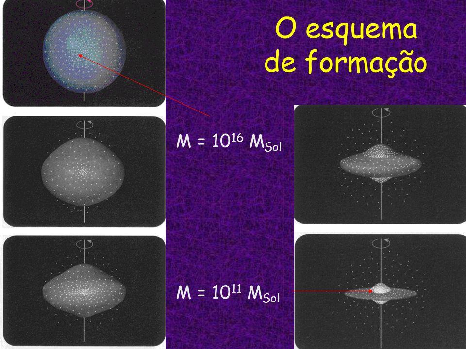 O esquema de formação M = 1016 MSol M = 1011 MSol