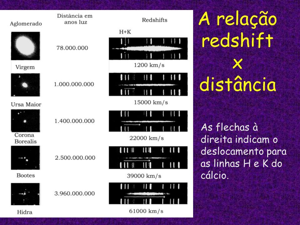 A relação redshift x distância