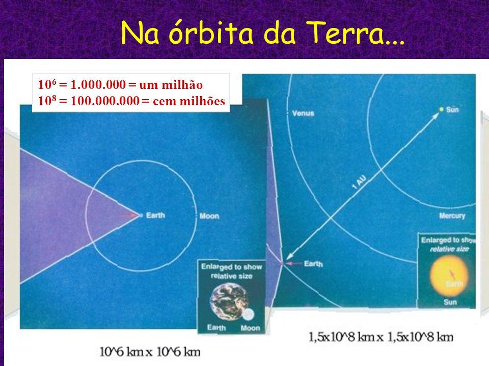 Na órbita da Terra... 106 = 1.000.000 = um milhão