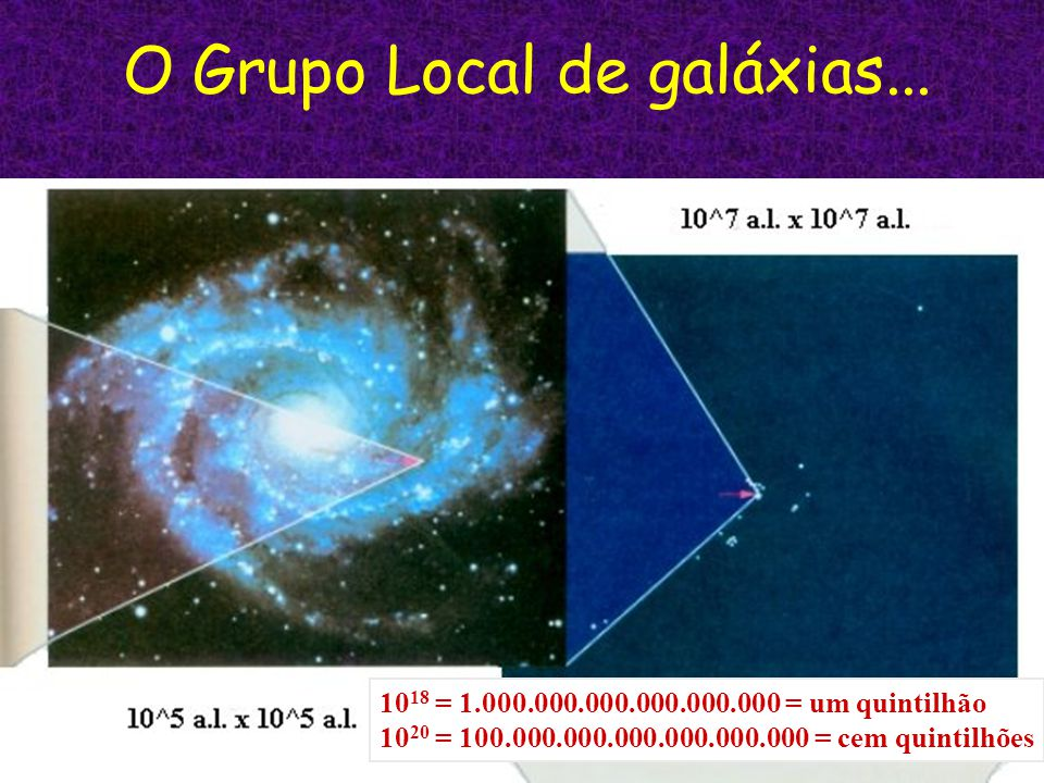 O Grupo Local de galáxias...