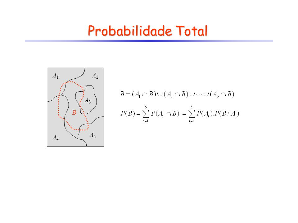 Probabilidade Total A1 A2 A3 A4 A5 B