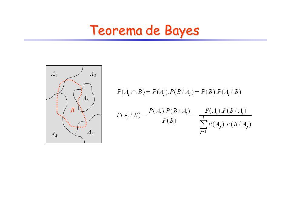 Teorema de Bayes A1 A2 A3 A4 A5 B