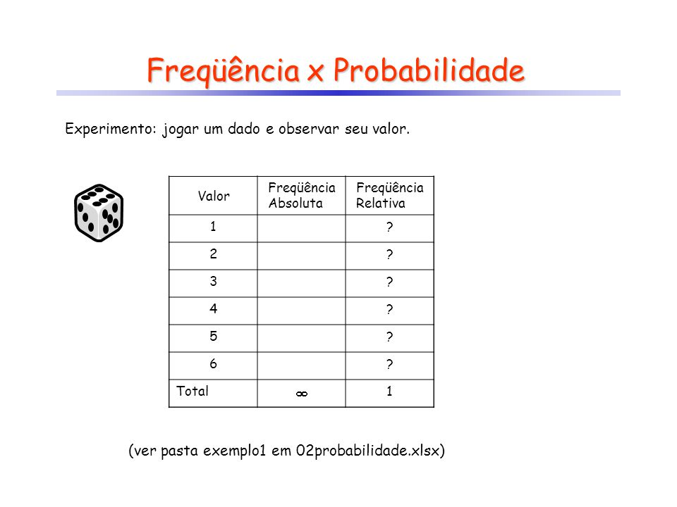 Freqüência x Probabilidade