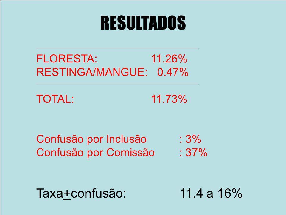 RESULTADOS Taxa+confusão: 11.4 a 16% FLORESTA: 11.26%