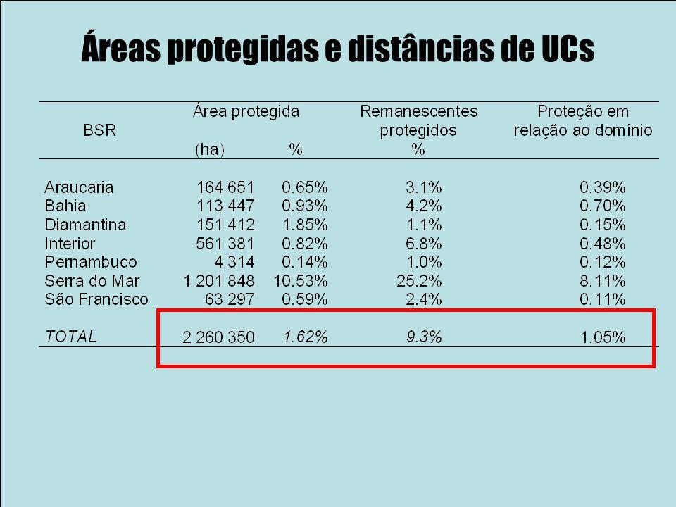 Áreas protegidas e distâncias de UCs