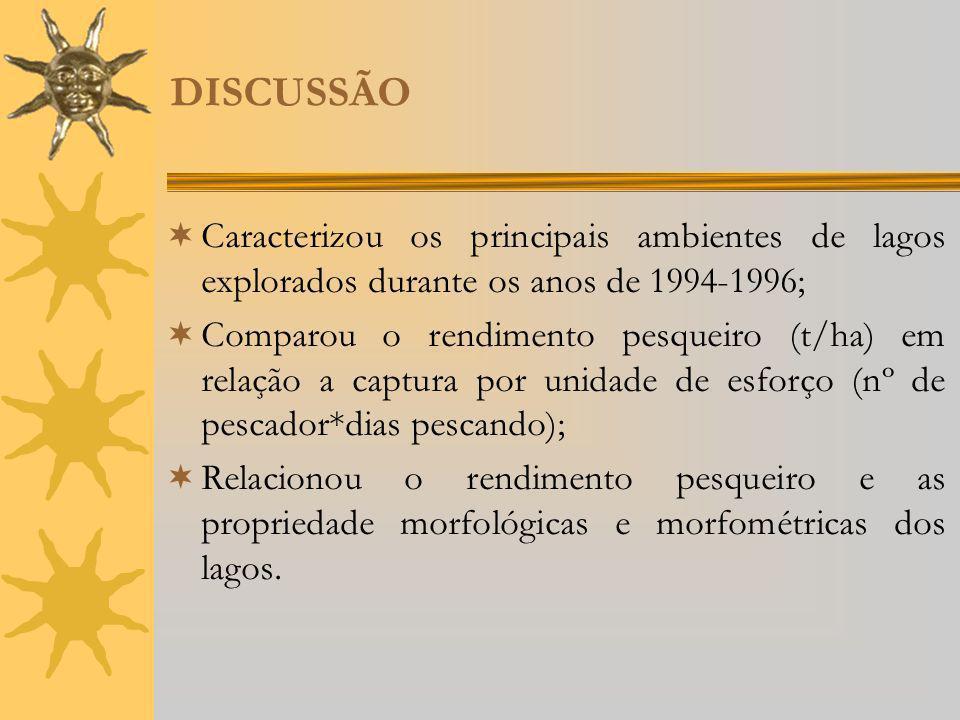 DISCUSSÃO Caracterizou os principais ambientes de lagos explorados durante os anos de 1994-1996;