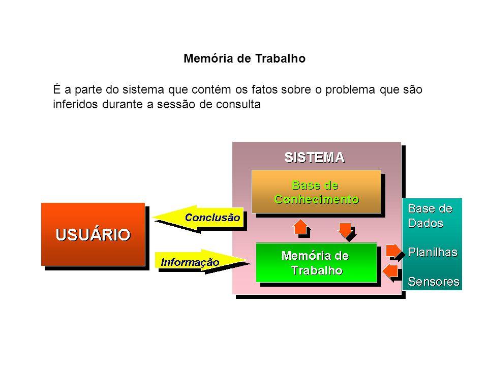 Memória de Trabalho É a parte do sistema que contém os fatos sobre o problema que são inferidos durante a sessão de consulta.