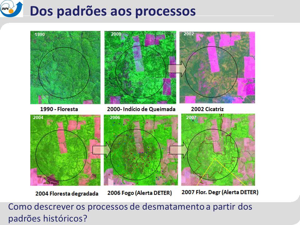 Dos padrões aos processos