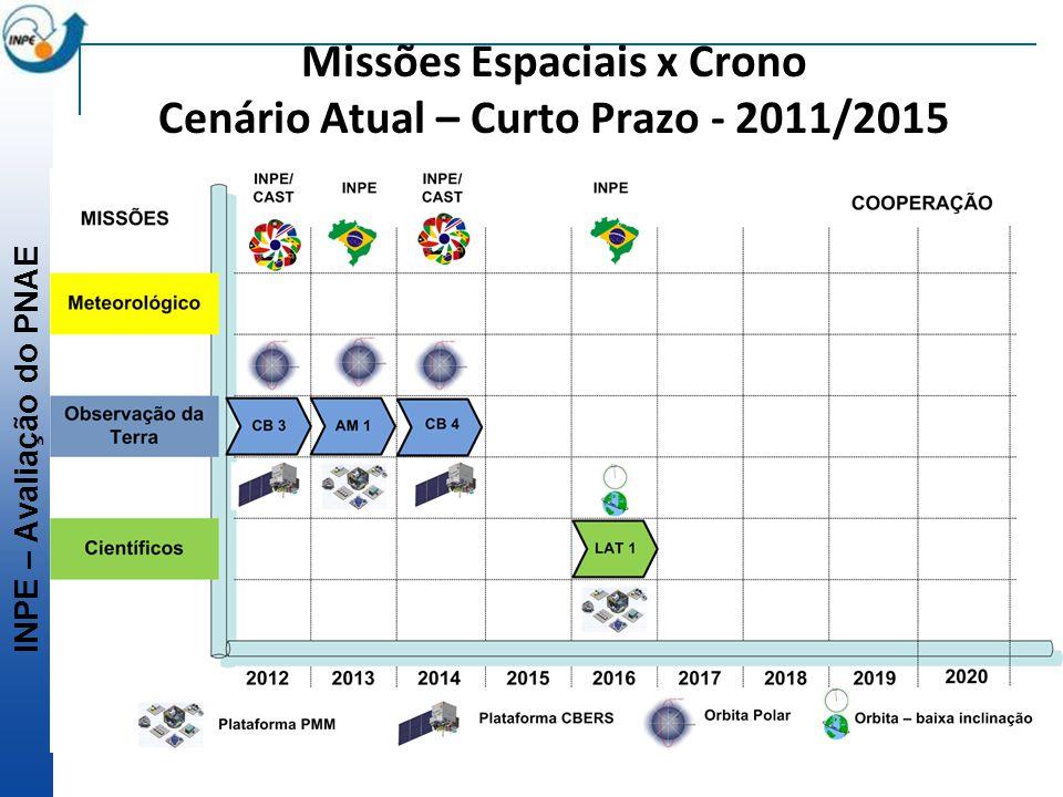 Missões Espaciais x Crono Cenário Atual – Curto Prazo - 2011/2015
