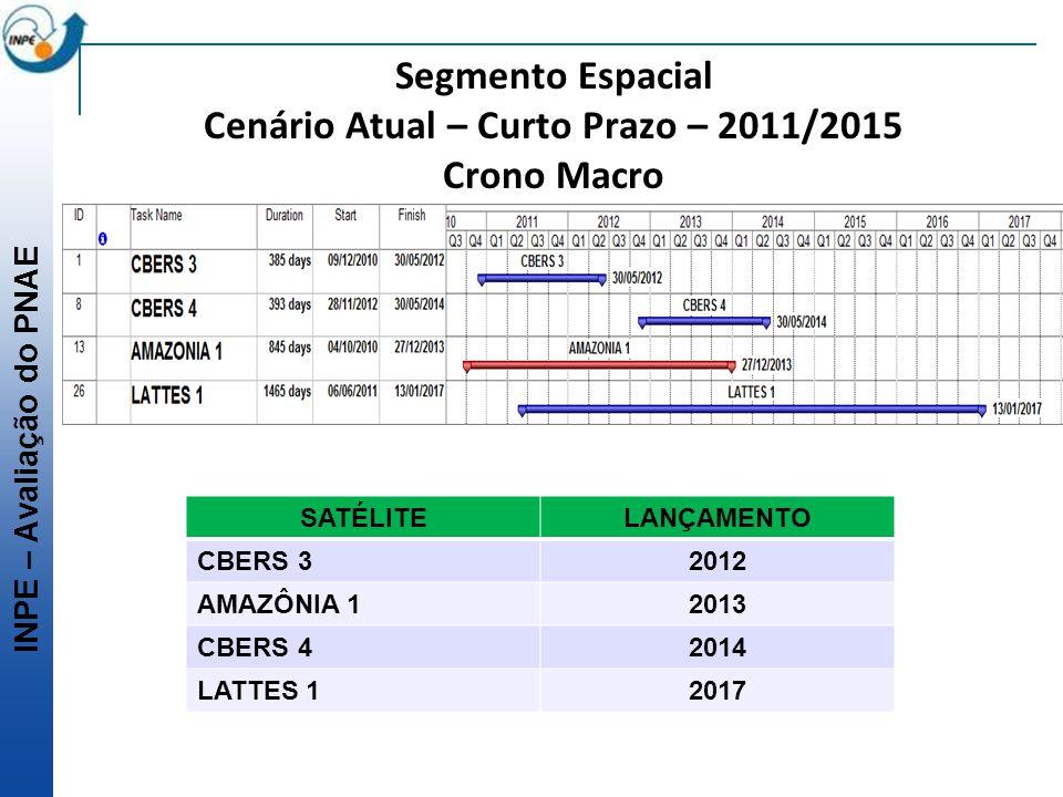 Segmento Espacial Cenário Atual – Curto Prazo – 2011/2015 Crono Macro