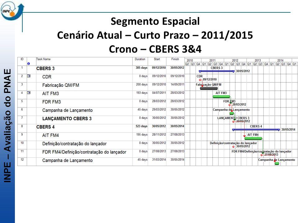 Segmento Espacial Cenário Atual – Curto Prazo – 2011/2015 Crono – CBERS 3&4
