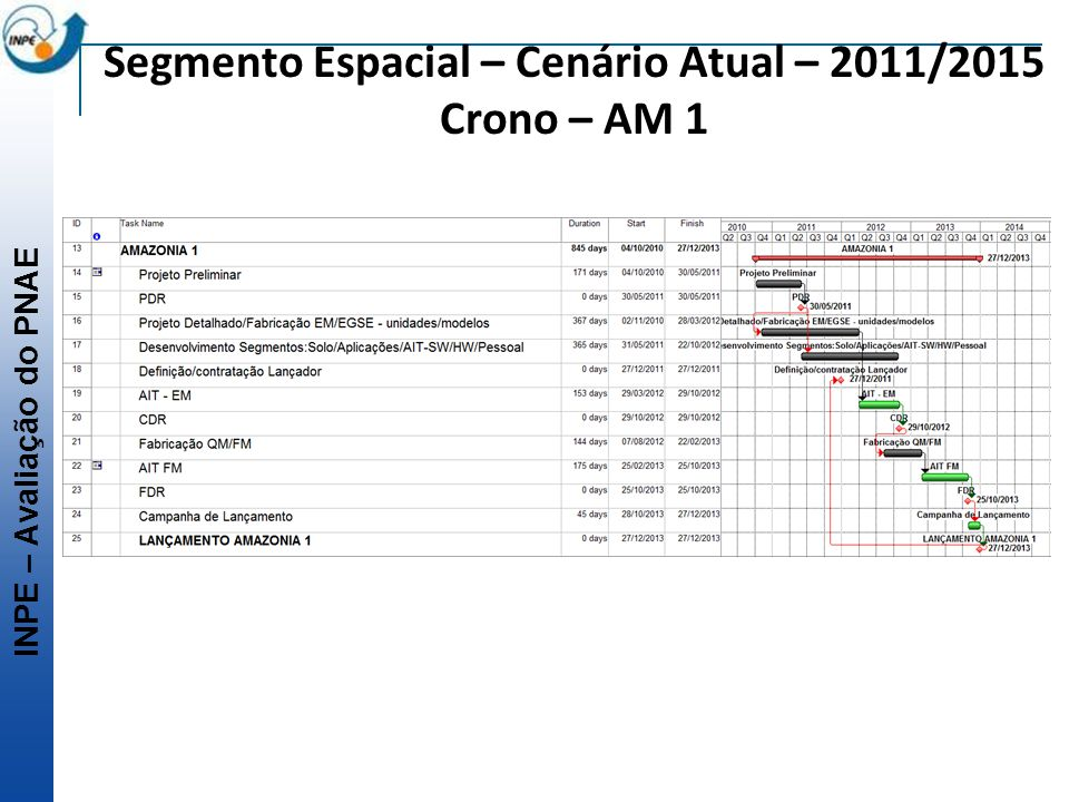 Segmento Espacial – Cenário Atual – 2011/2015 Crono – AM 1