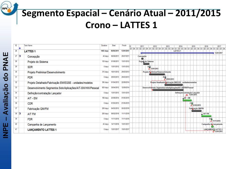 Segmento Espacial – Cenário Atual – 2011/2015 Crono – LATTES 1
