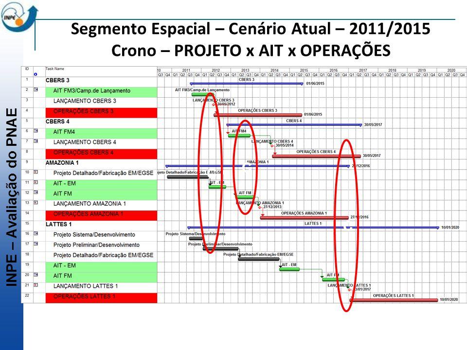 Segmento Espacial – Cenário Atual – 2011/2015 Crono – PROJETO x AIT x OPERAÇÕES