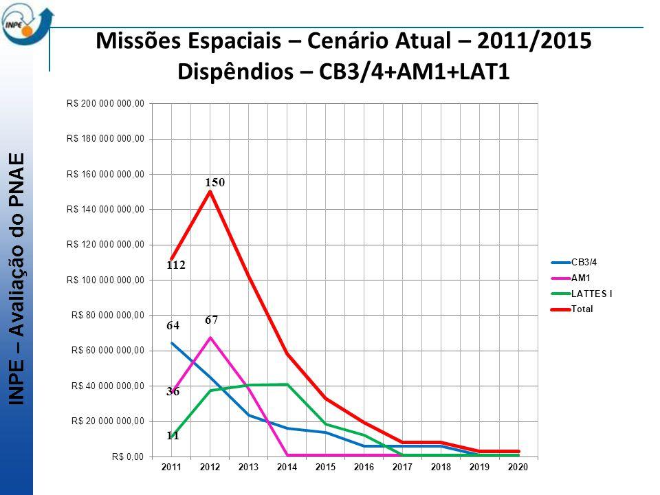 Missões Espaciais – Cenário Atual – 2011/2015 Dispêndios – CB3/4+AM1+LAT1