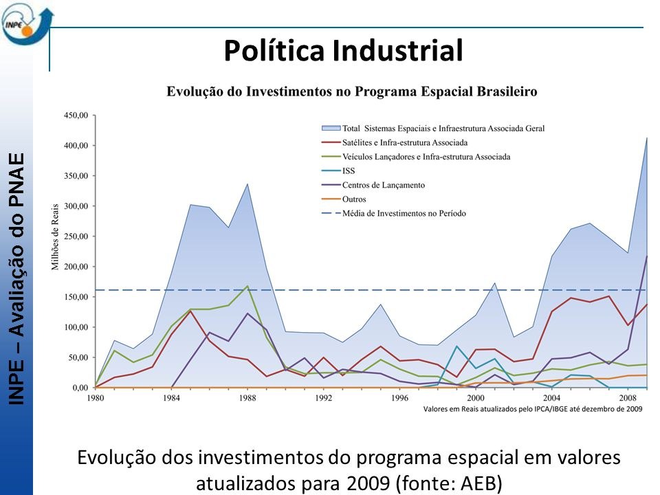 Política Industrial Evolução dos investimentos do programa espacial em valores atualizados para 2009 (fonte: AEB)