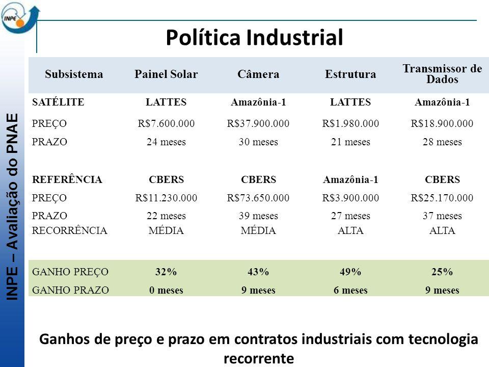 Política Industrial Subsistema. Painel Solar. Câmera. Estrutura. Transmissor de Dados. SATÉLITE.