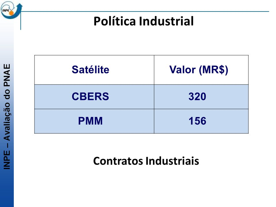 Contratos Industriais