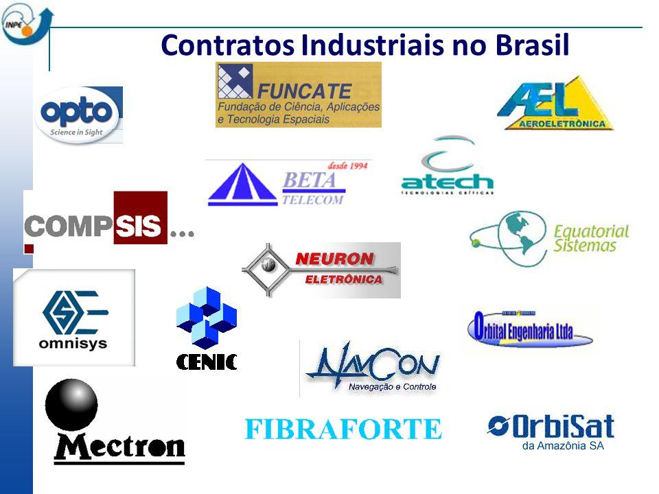Contratos Industriais no Brasil