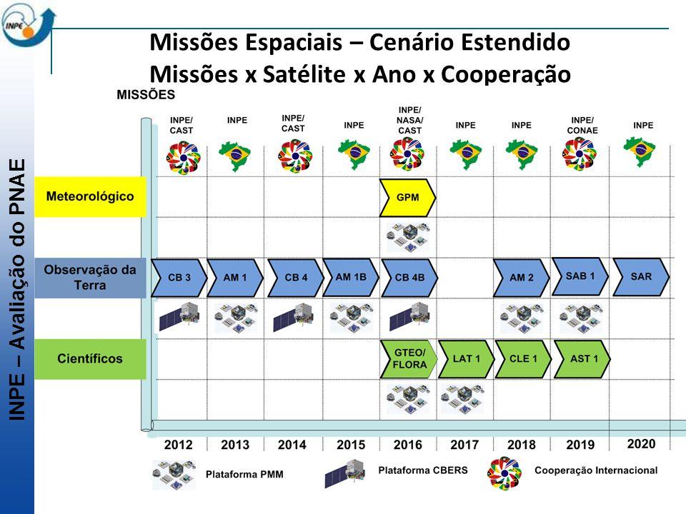 Missões Espaciais – Cenário Estendido Missões x Satélite x Ano x Cooperação