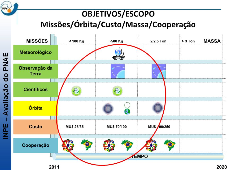 OBJETIVOS/ESCOPO Missões/Órbita/Custo/Massa/Cooperação