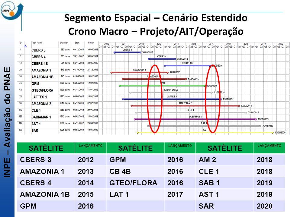 Segmento Espacial – Cenário Estendido Crono Macro – Projeto/AIT/Operação