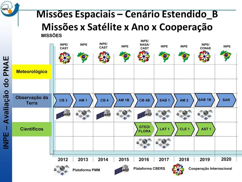 Missões Espaciais – Cenário Estendido_B Missões x Satélite x Ano x Cooperação