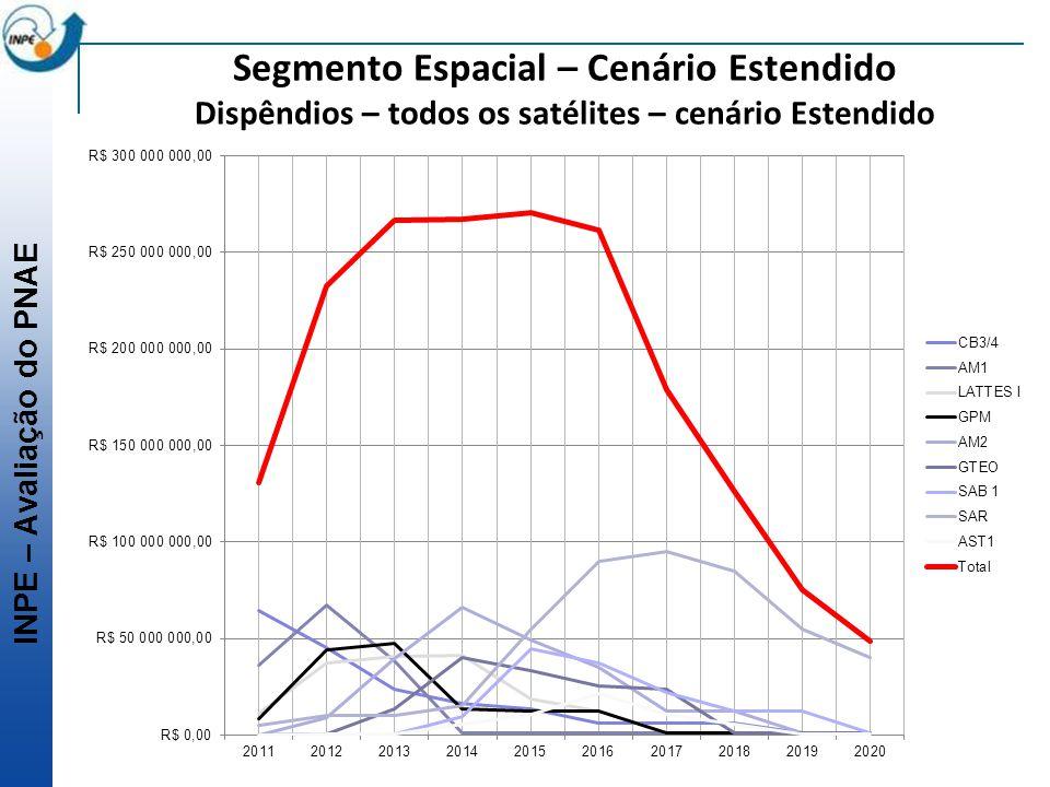 Segmento Espacial – Cenário Estendido Dispêndios – todos os satélites – cenário Estendido