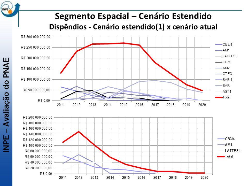 Segmento Espacial – Cenário Estendido Dispêndios - Cenário estendido(1) x cenário atual