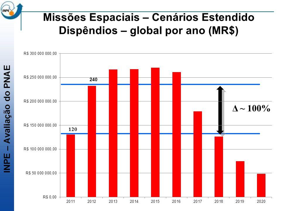 Missões Espaciais – Cenários Estendido Dispêndios – global por ano (MR$)