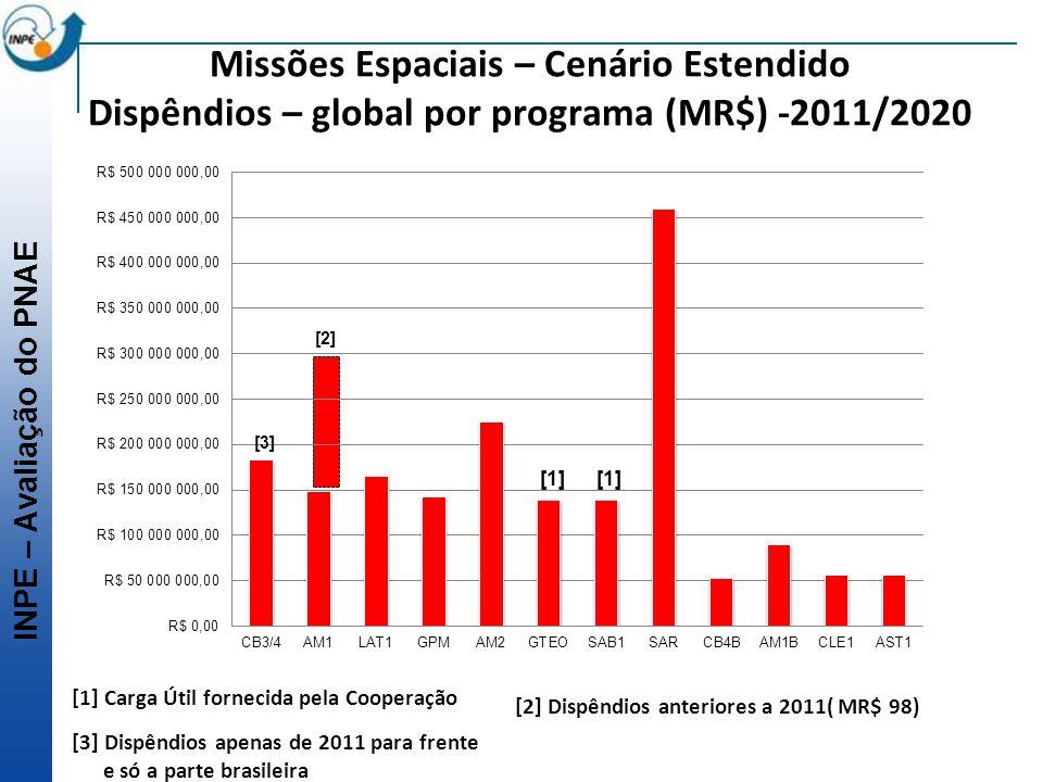 Missões Espaciais – Cenário Estendido Dispêndios – global por programa (MR$) -2011/2020
