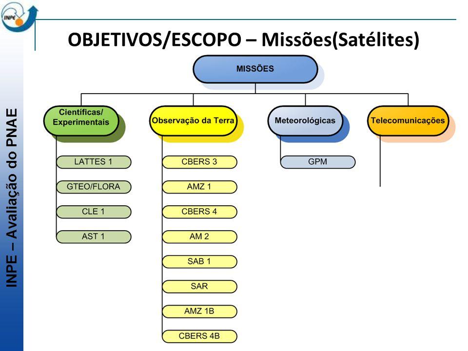 OBJETIVOS/ESCOPO – Missões(Satélites)