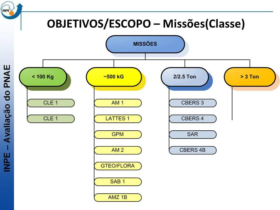 OBJETIVOS/ESCOPO – Missões(Classe)