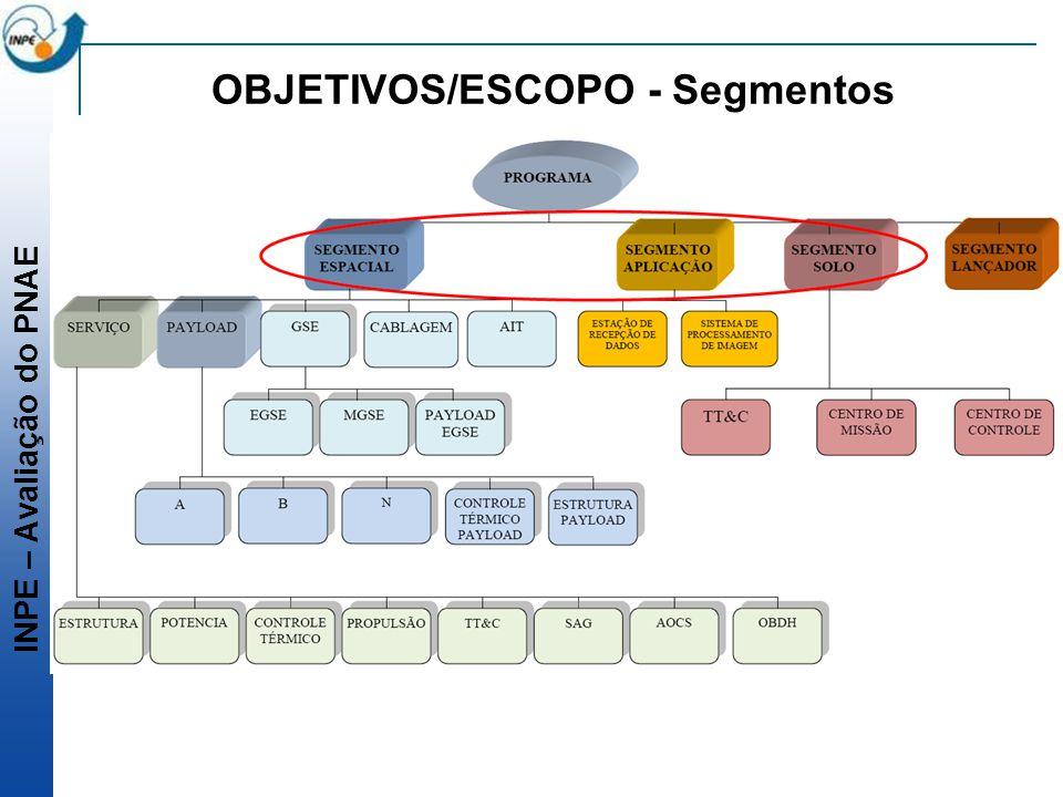 OBJETIVOS/ESCOPO - Segmentos