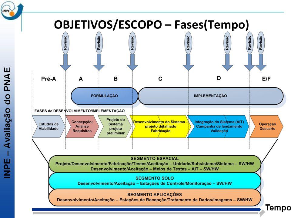 OBJETIVOS/ESCOPO – Fases(Tempo)