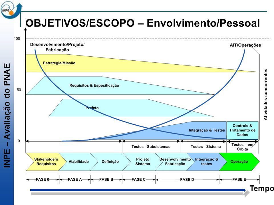 OBJETIVOS/ESCOPO – Envolvimento/Pessoal