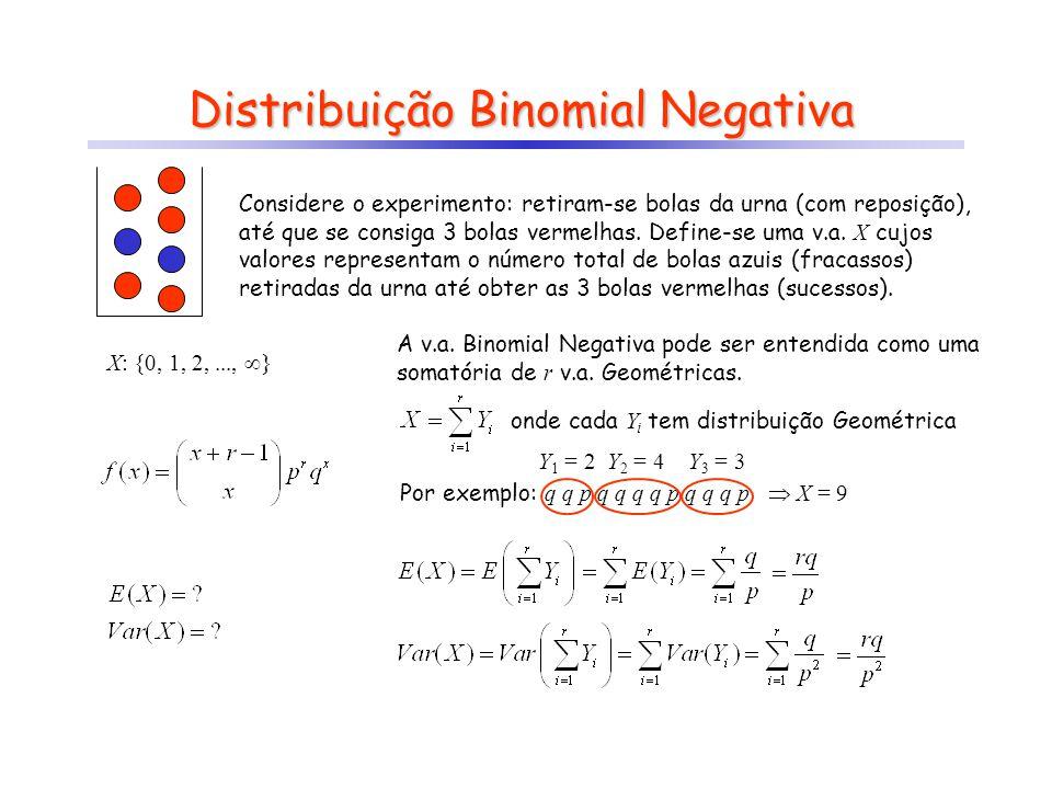 Distribuição Binomial Negativa