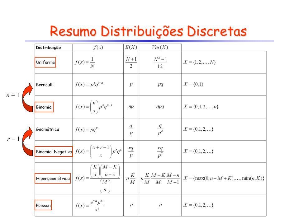 Resumo Distribuições Discretas