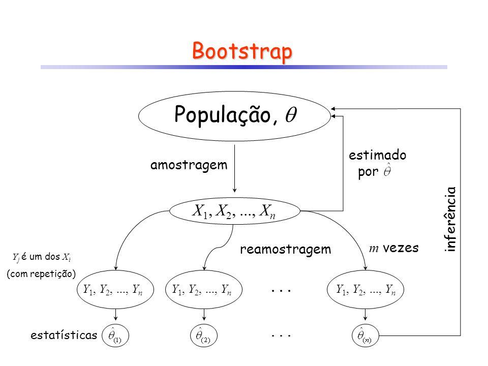 Bootstrap População,  X1, X2, ..., Xn estimado por amostragem