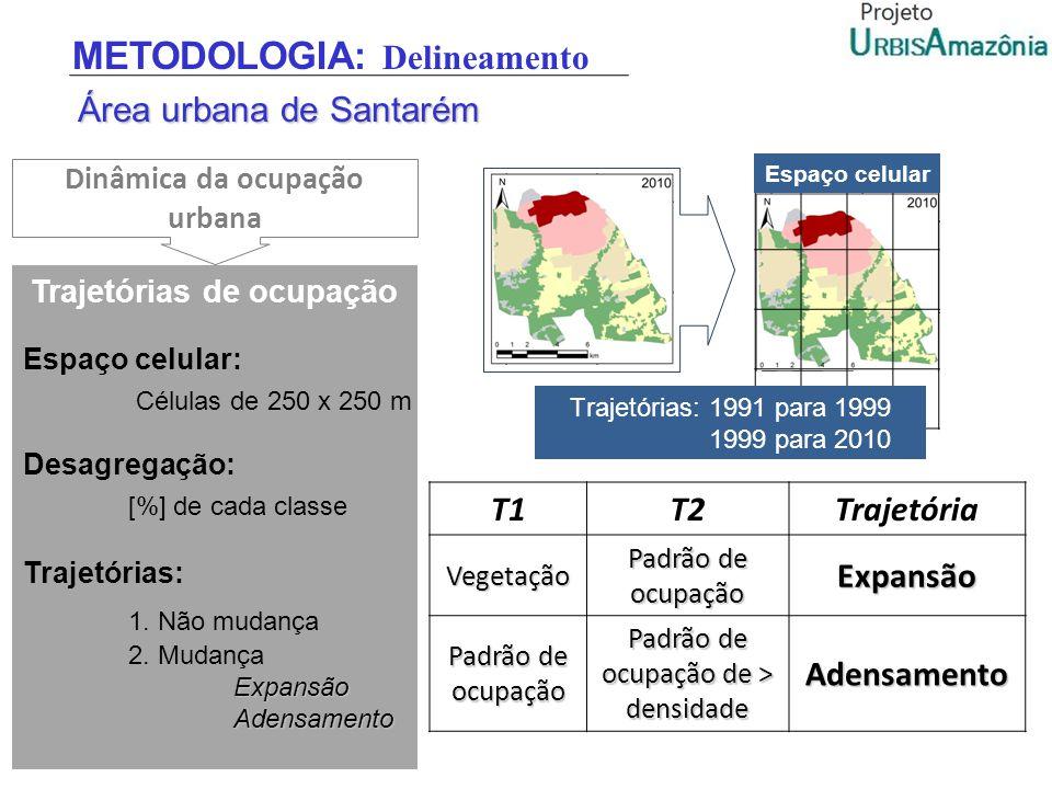Dinâmica da ocupação urbana Trajetórias de ocupação