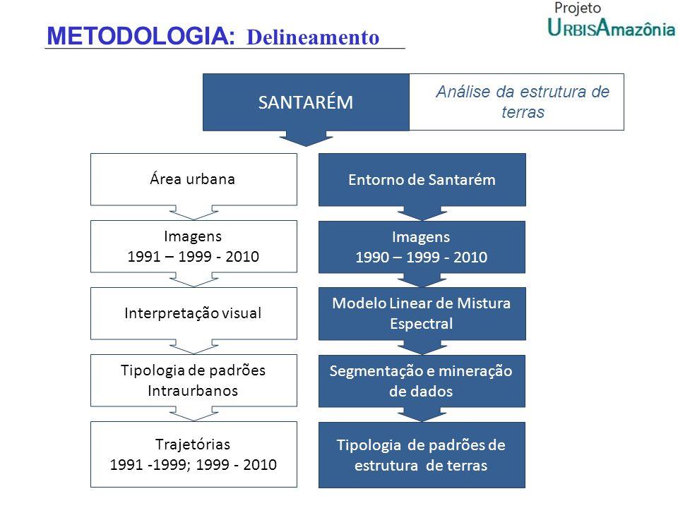 METODOLOGIA: Delineamento