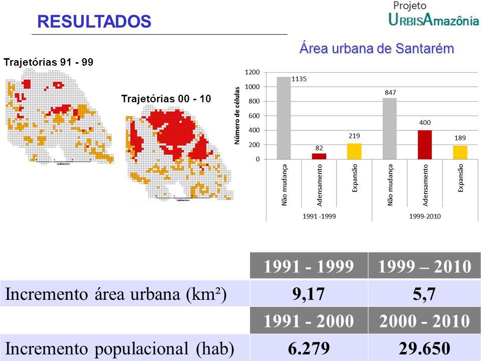 Incremento área urbana (km²) 9,17 5,7 1991 - 2000 2000 - 2010