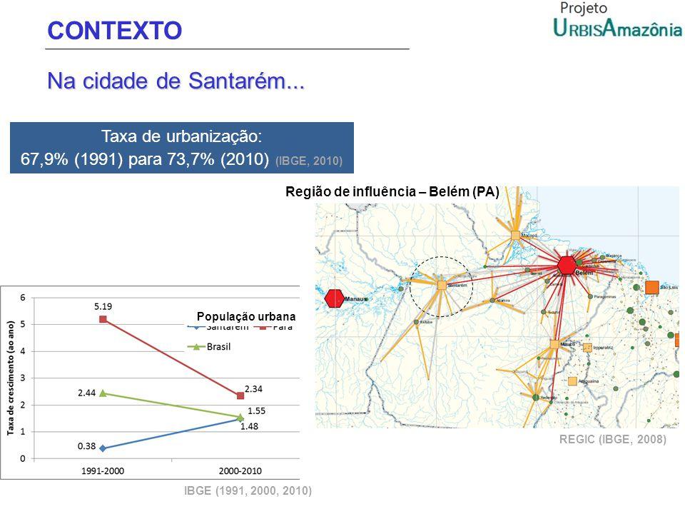 CONTEXTO Na cidade de Santarém... Taxa de urbanização: